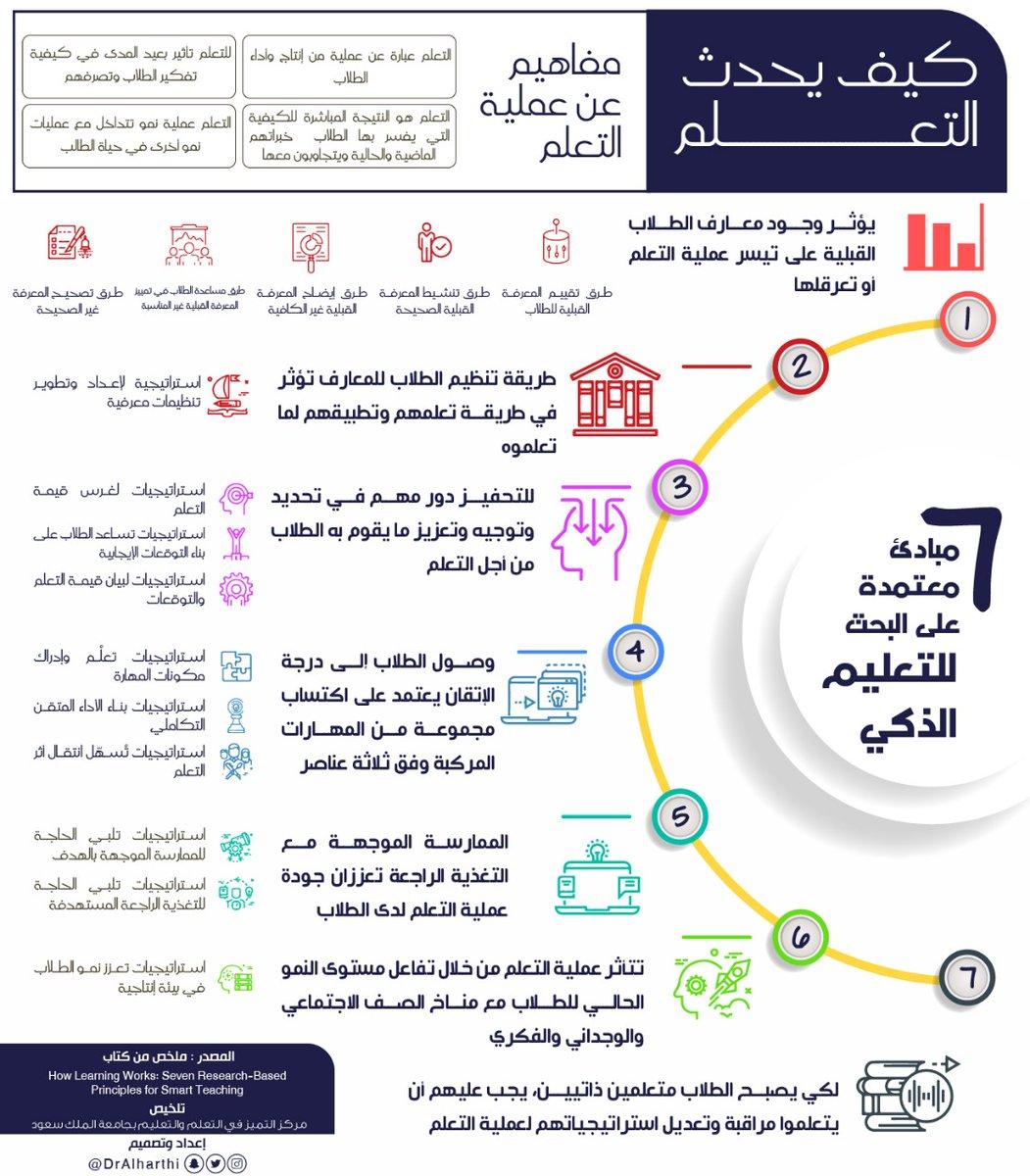 ترجمة كتاب (كيف يحدث التعلم)