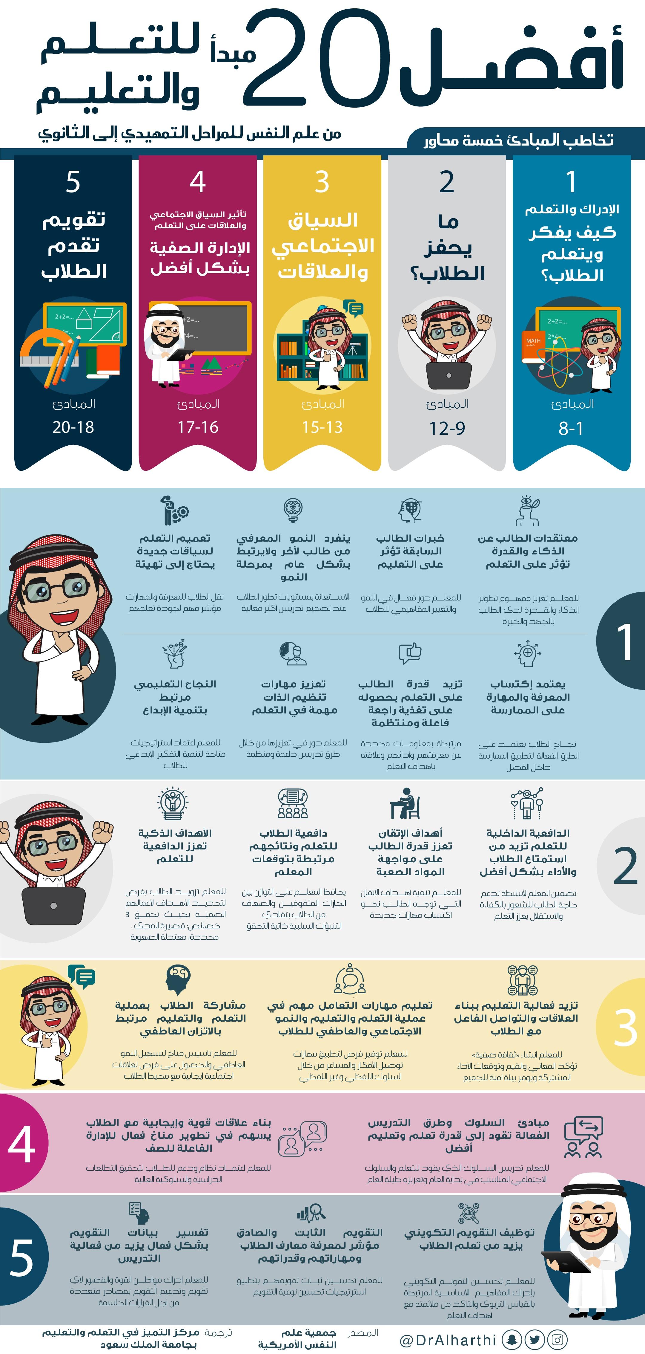 أفضل 20 مبدأ من علم النفس للتعلم والتعليم للمراحل من التمهيدي إلى الثانوي